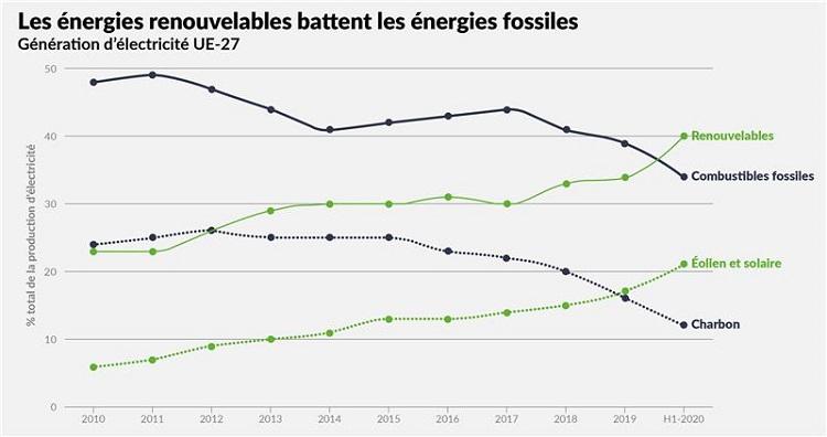 Les énergies renouvelables battent les énergie fossiles